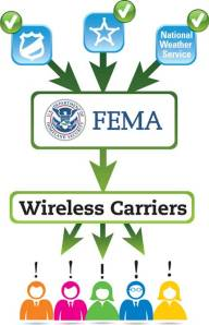 fema-wireless-emergency-alert-procedure